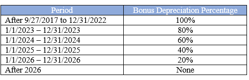 Bonus depreciation table