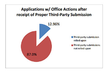 Applications with Office Actions after receipt of Proper Third Party Submission