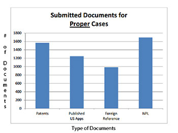 Submitted Documents for Proper Cases